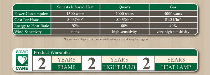 heating information 2